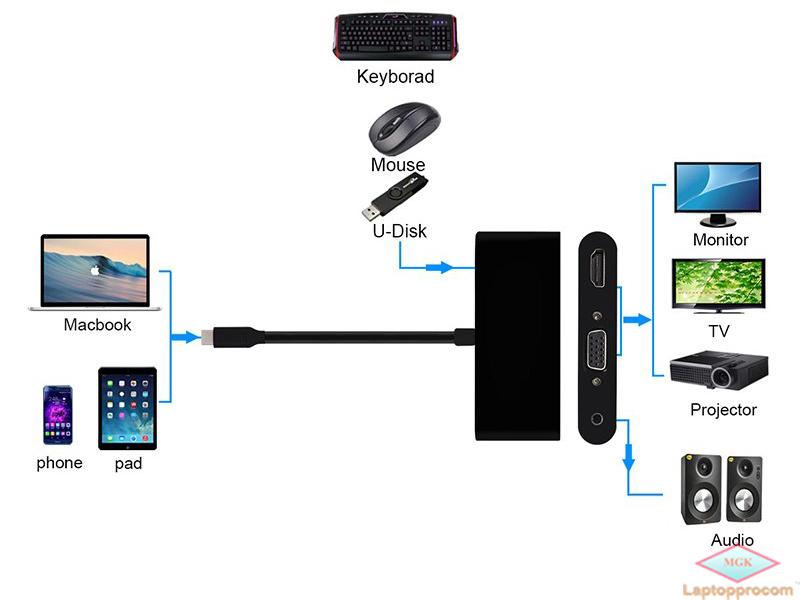 type c to VGA HDMi USB